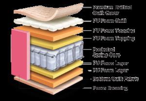 Construction Image - Centuary Mattress