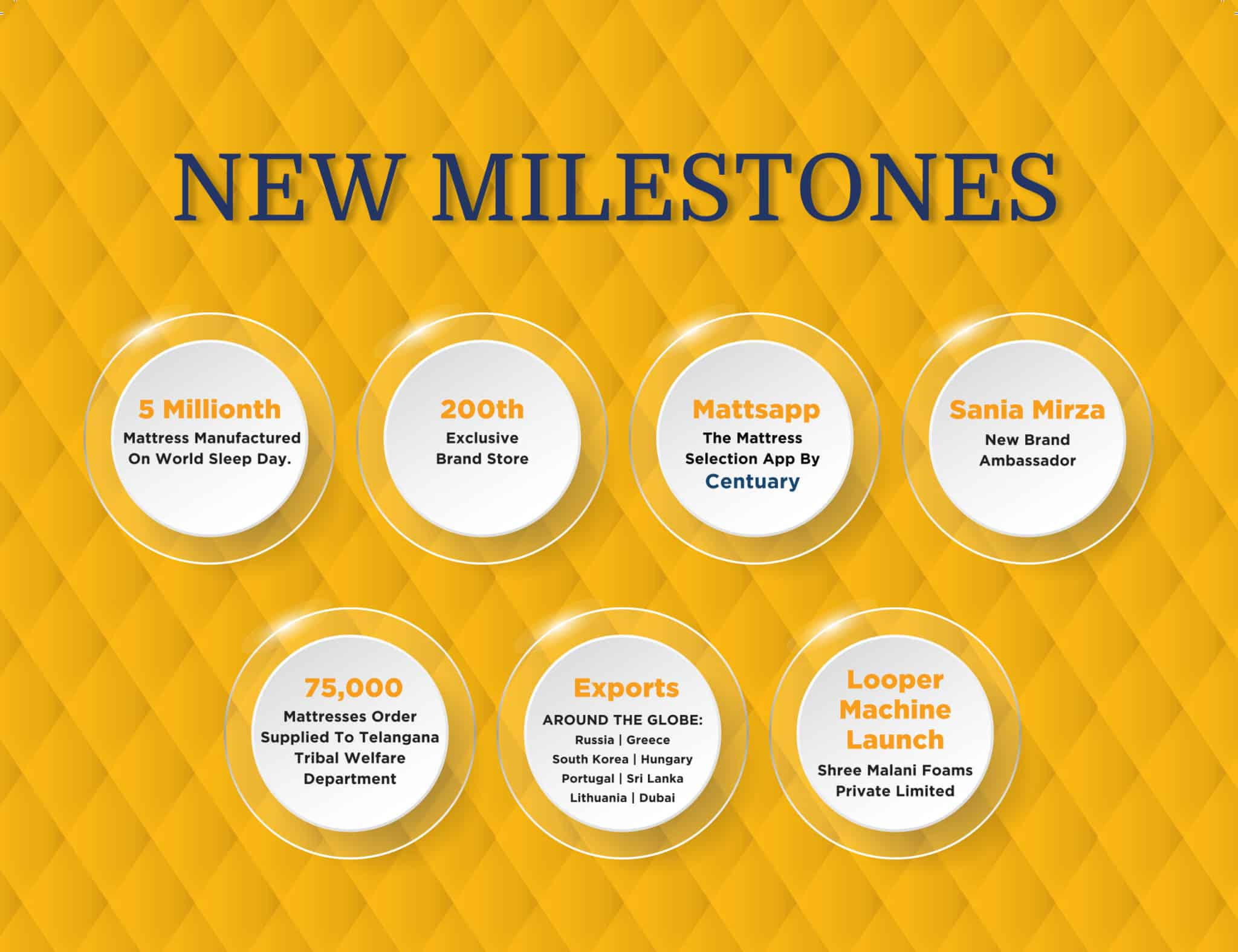 Centuary Mattress Milestones   Leading Mattress Brand in India.