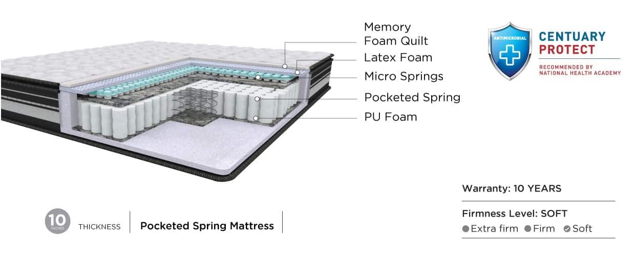 Infinity – Luxury Pocketed Spring Mattress