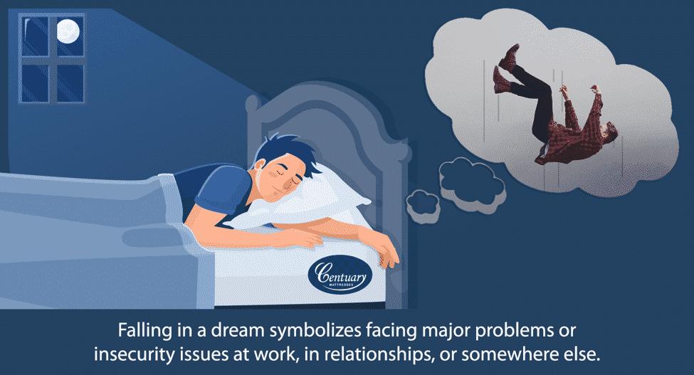 Sleep & Dreams – Decoding Dreams - falling