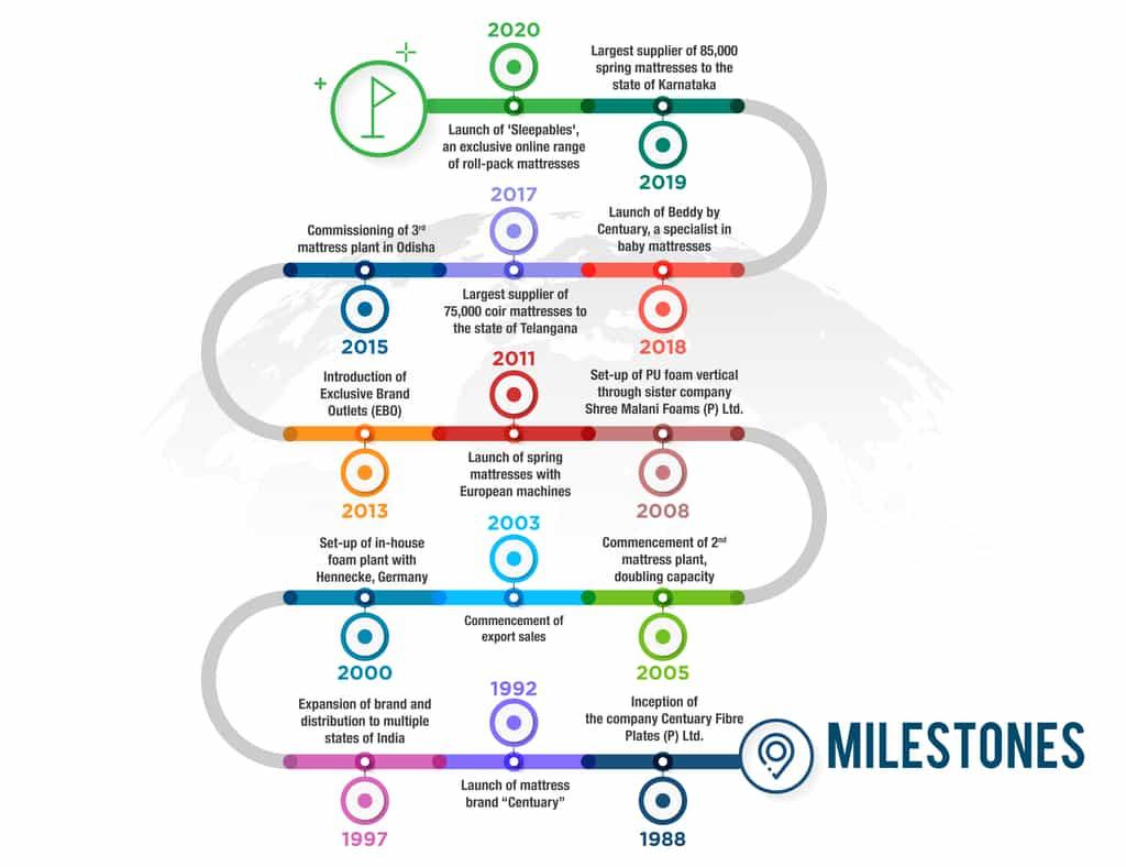 Centuary Mattress Milestones