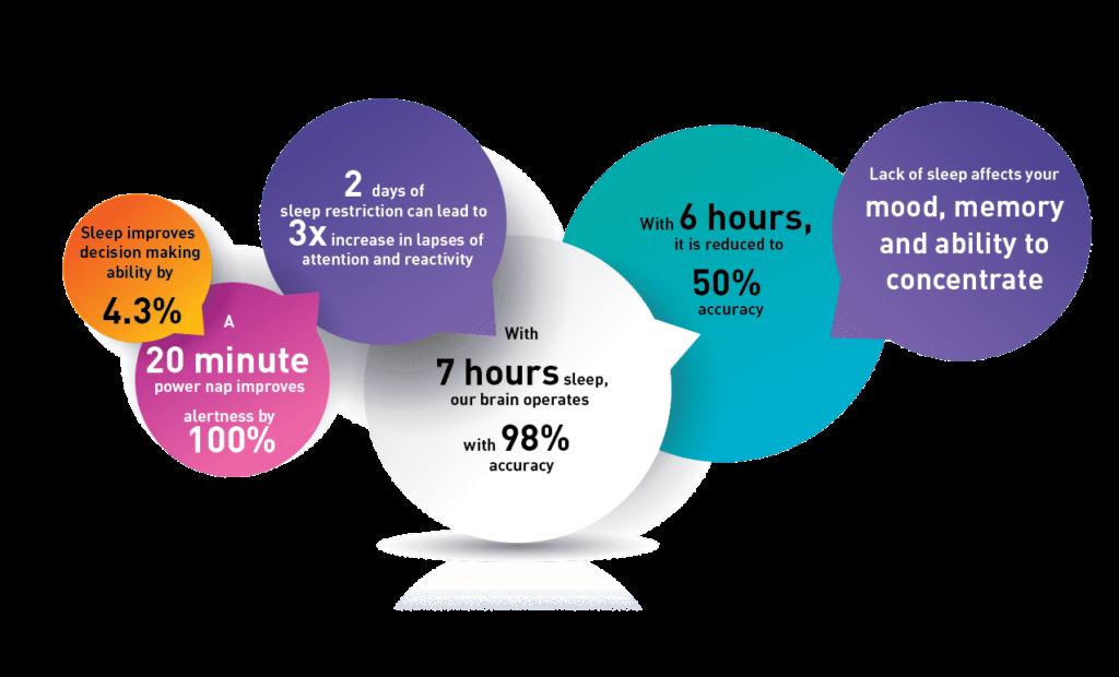 Sleep Survey Facts