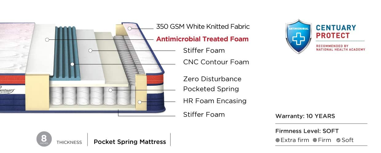 NEOFIT – Pocketed Spring Mattress